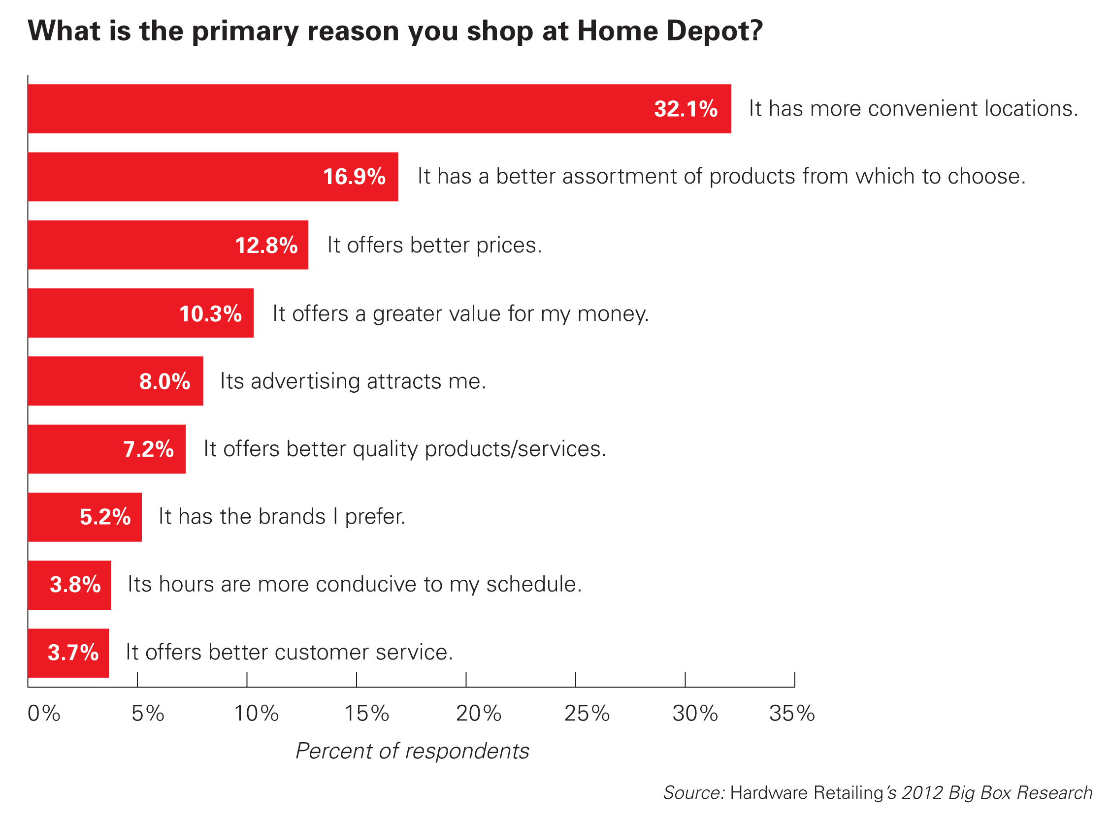 Why do Consumers Shop at Home Depot
