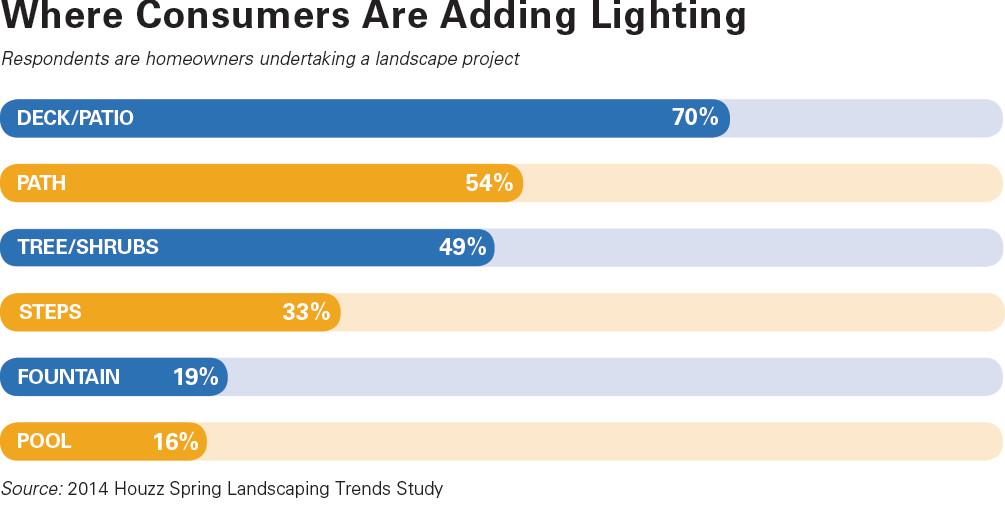 Five Trends In Outdoor Living Hardware Retailing