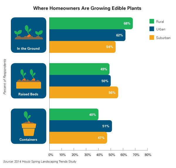 Houzz Spring Landscaping Trends Study: Where Homeowners Are Growing Edible Plants