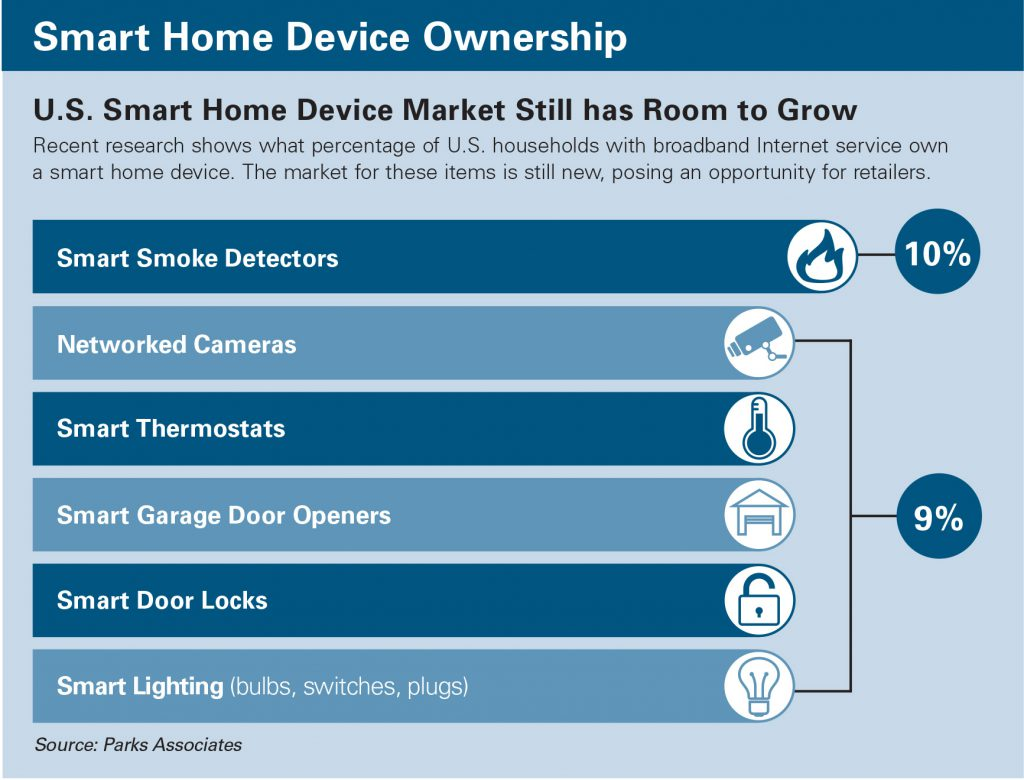 Why Smart Home Technology Needs a Place in Your Store | Hardware ...
