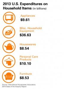 2013 US Expenditures
