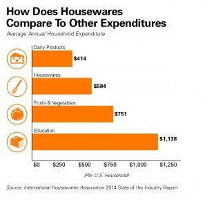 Comparing Housewares