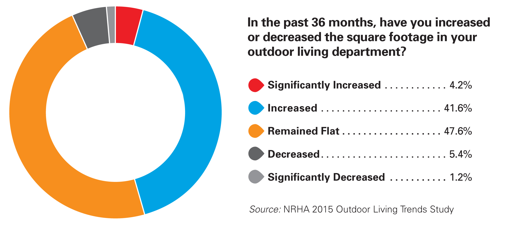 outdoor living is a growing category