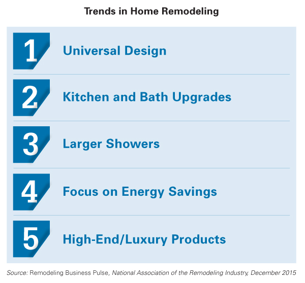 House Remodeling Graphic