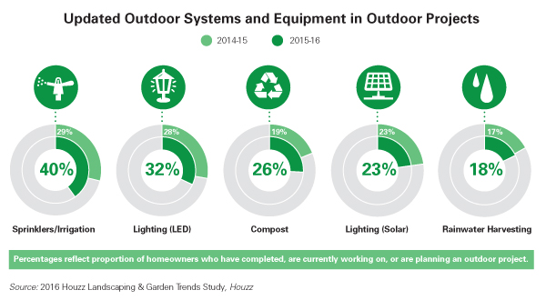 Outdoor Projects Graphic