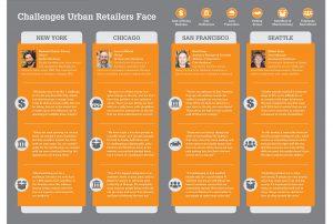 urban retailing