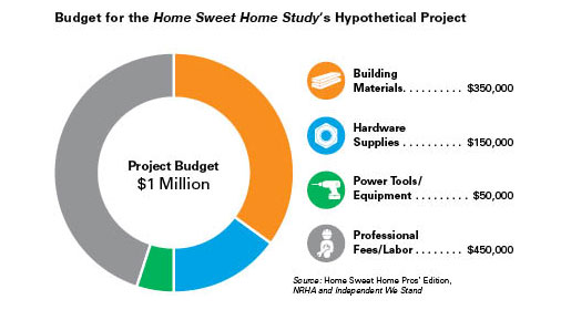 Home Sweet Home Pros' Edition