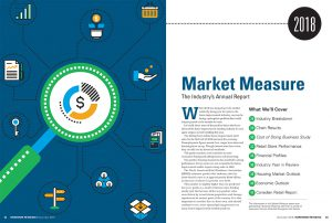 market measure