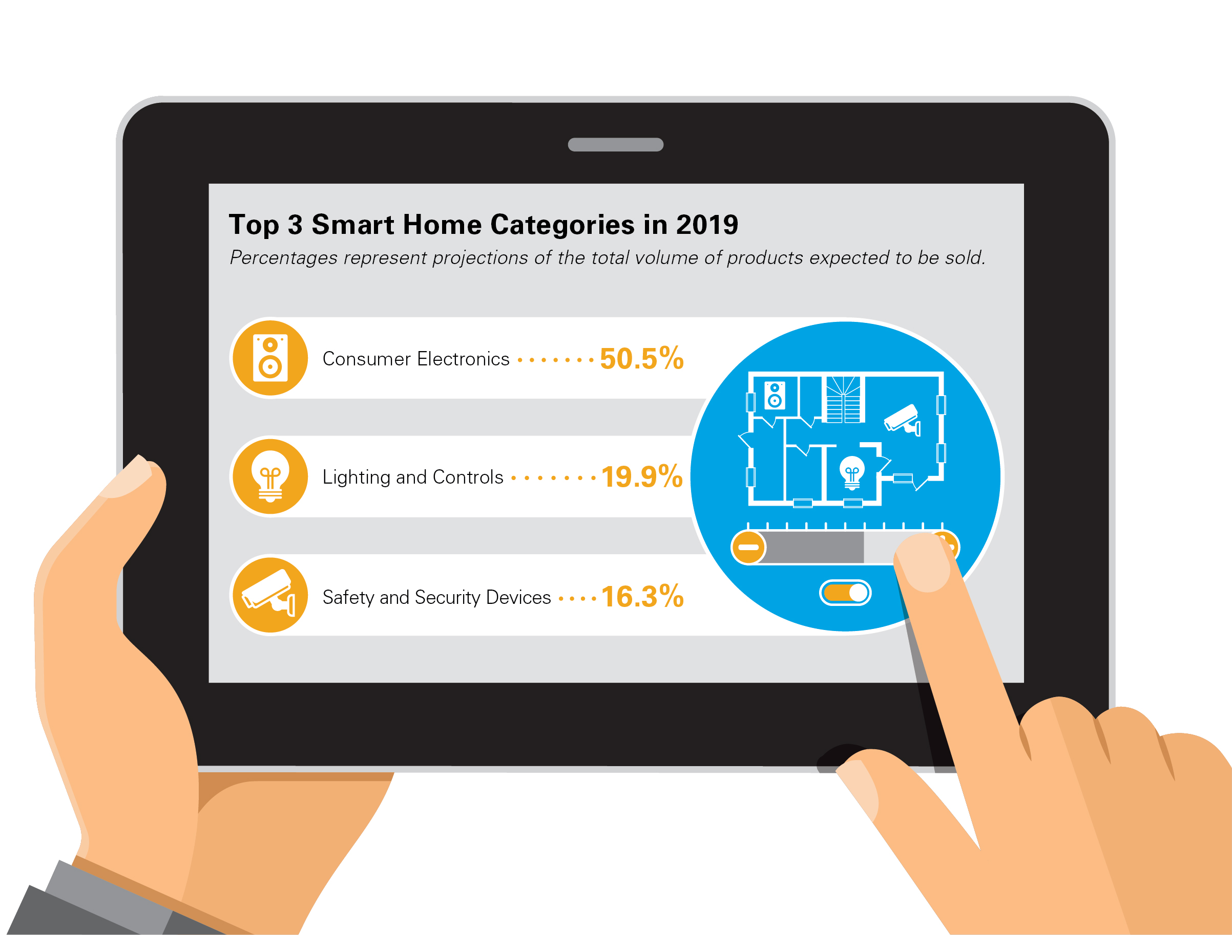 Top 3 Smart Home Categories