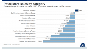 u.s. retail sales