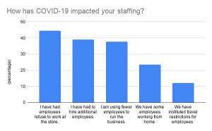 covid-19 home improvement