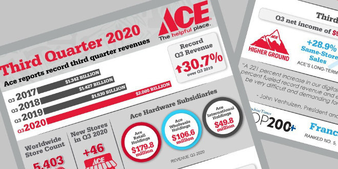 ace hardware q3 revenue