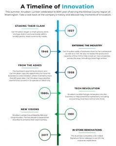 Knudson Lumber Timeline