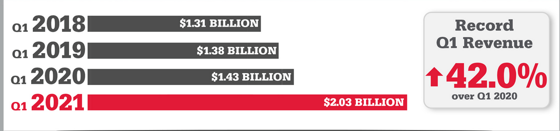 ace hardware revenues