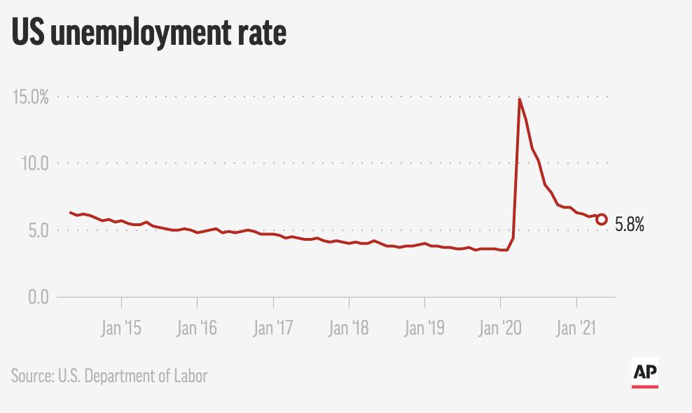 may jobs report