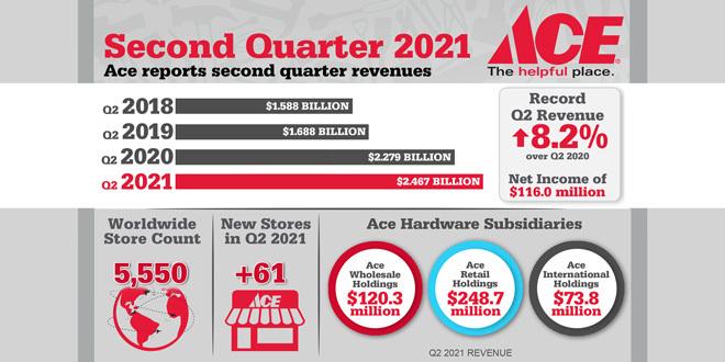 Ace revenues